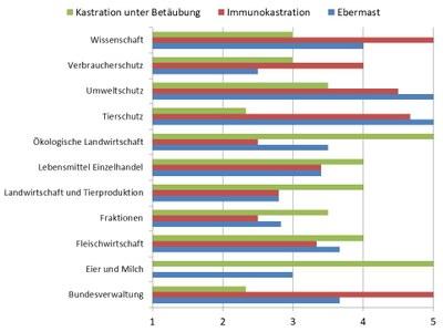 Balkendiagramm der Gruppenmittelwerte