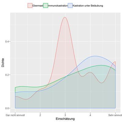 Verteilung der Skalen-Werte von 1 bis 5 anhand eines Dichteplots