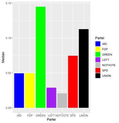 Sieben Balken zeigen die Median-Werte für den marginalen Effekt von Klimaschutz auf die Wahlwahrscheinlichkeiten der Parteien